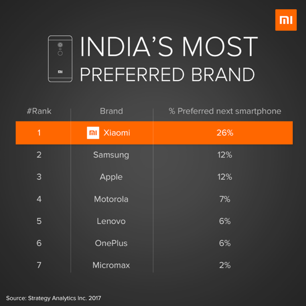 Xiaomi most preferred smartphone brand India